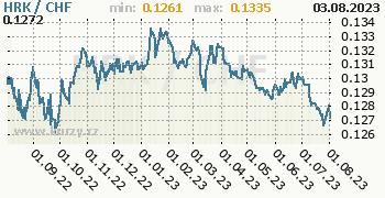 Graf HRK / CHF denní hodnoty, 1 rok, formát 350 x 180 (px) PNG