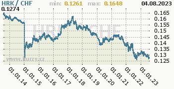 Graf HRK / CHF denní hodnoty, 10 let, formát 350 x 180 (px) PNG