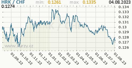 Graf HRK / CHF denní hodnoty, 1 rok, formát 500 x 260 (px) PNG