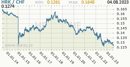 Graf HRK / CHF denní hodnoty, 10 let, formát 500 x 260 (px) PNG