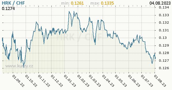 Graf HRK / CHF denní hodnoty, 1 rok, formát 670 x 350 (px) PNG