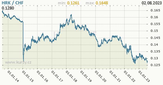 Graf HRK / CHF denní hodnoty, 10 let, formát 670 x 350 (px) PNG