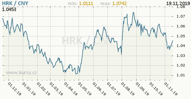 Vývoj kurzu HRK/CNY - graf