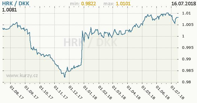 Vývoj kurzu HRK/DKK - graf