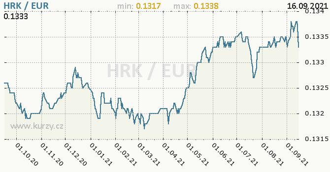 Vývoj kurzu HRK/EUR - graf