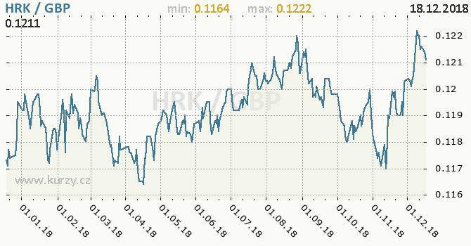 Vývoj kurzu HRK/GBP - graf