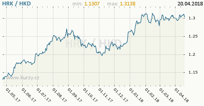 Vývoj kurzu HRK/HKD - graf