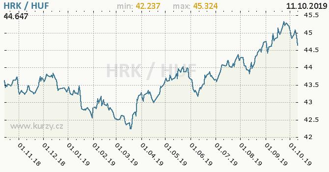 Vývoj kurzu HRK/HUF - graf