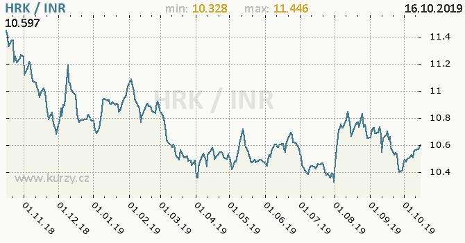 Vývoj kurzu HRK/INR - graf