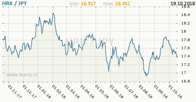 Vývoj kurzu HRK/JPY - graf