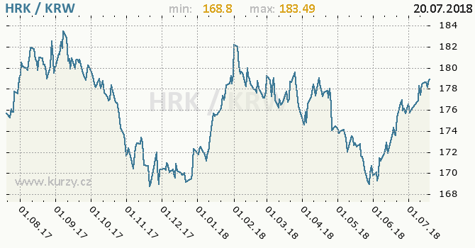Vývoj kurzu HRK/KRW - graf