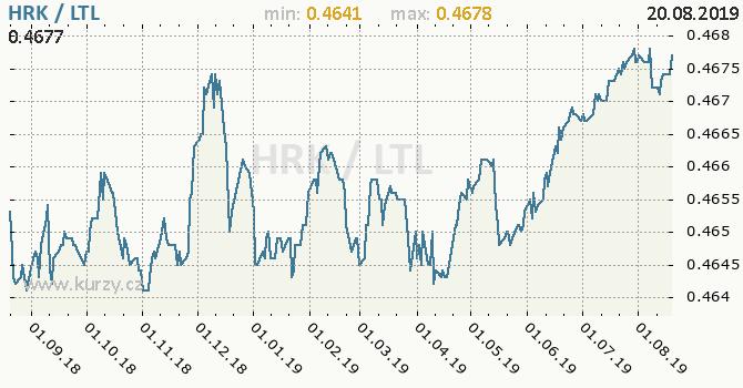 Vývoj kurzu HRK/LTL - graf