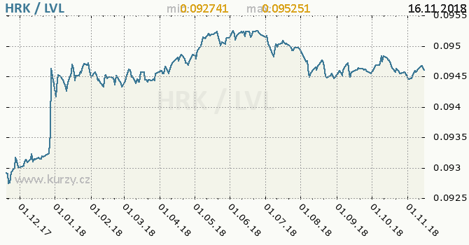 Vývoj kurzu HRK/LVL - graf