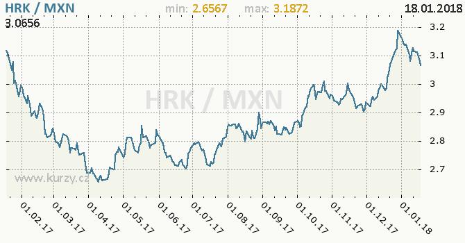 Graf mexické peso a chorvatská kuna