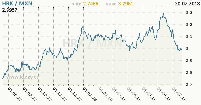 Vývoj kurzu HRK/MXN - graf