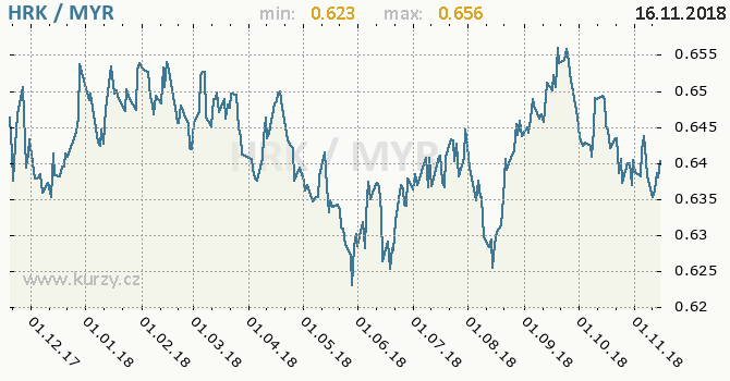 Vývoj kurzu HRK/MYR - graf