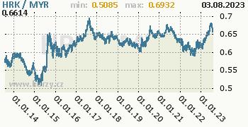 Graf HRK / MYR denní hodnoty, 10 let, formát 350 x 180 (px) PNG