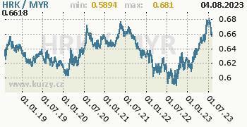Graf HRK / MYR denní hodnoty, 5 let, formát 350 x 180 (px) PNG