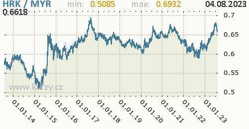 Graf HRK / MYR denní hodnoty, 10 let, formát 500 x 260 (px) PNG