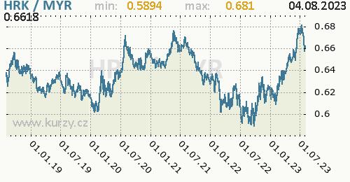 Graf HRK / MYR denní hodnoty, 5 let, formát 500 x 260 (px) PNG