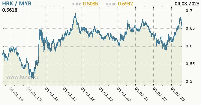 Graf HRK / MYR denní hodnoty, 10 let, formát 670 x 350 (px) PNG