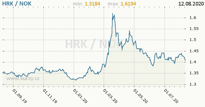 Vývoj kurzu HRK/NOK - graf