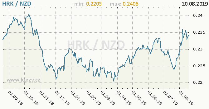 Vývoj kurzu HRK/NZD - graf