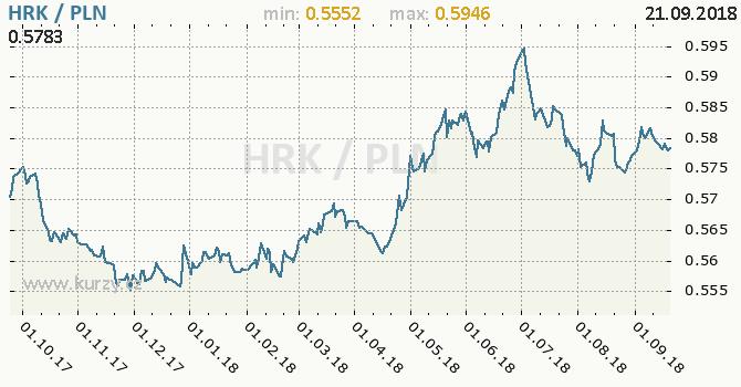 Vývoj kurzu HRK/PLN - graf