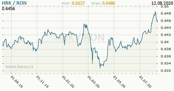Vývoj kurzu HRK/RON - graf