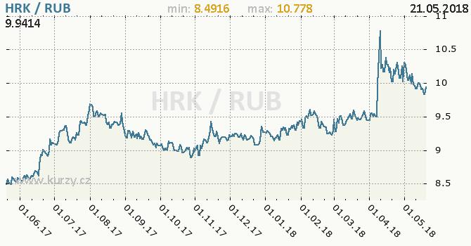 Vývoj kurzu HRK/RUB - graf