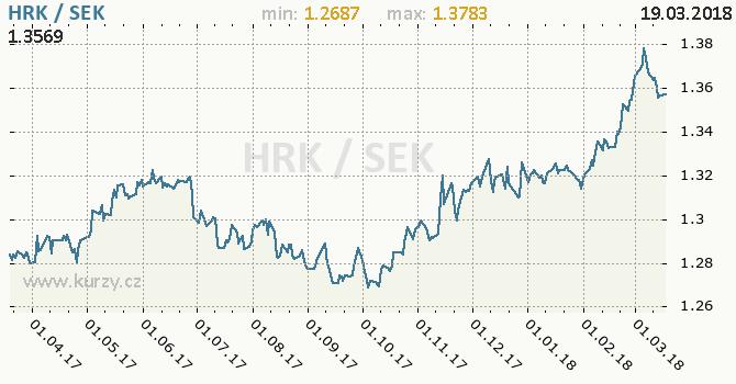 Vývoj kurzu HRK/SEK - graf
