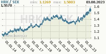 Graf HRK / SEK denní hodnoty, 10 let, formát 350 x 180 (px) PNG