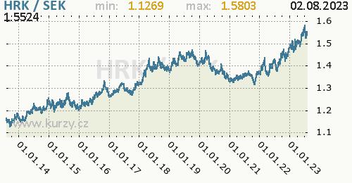 Graf HRK / SEK denní hodnoty, 10 let, formát 500 x 260 (px) PNG