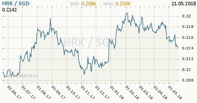 Vývoj kurzu HRK/SGD - graf