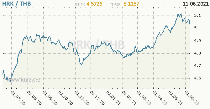 Vývoj kurzu HRK/THB - graf