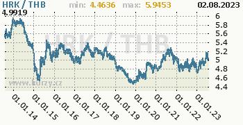 Graf HRK / THB denní hodnoty, 10 let, formát 350 x 180 (px) PNG