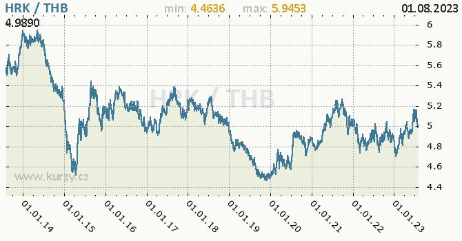 Graf HRK / THB denní hodnoty, 10 let, formát 670 x 350 (px) PNG