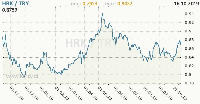Vývoj kurzu HRK/TRY - graf