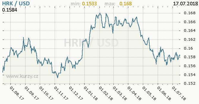 Vývoj kurzu HRK/USD - graf
