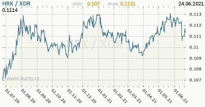 Vývoj kurzu HRK/XDR - graf