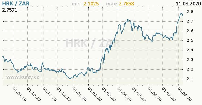 Vývoj kurzu HRK/ZAR - graf