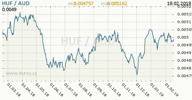 Vývoj kurzu HUF/AUD - graf