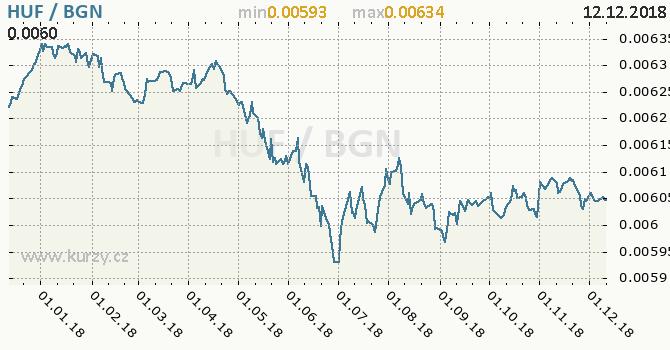 Vývoj kurzu HUF/BGN - graf