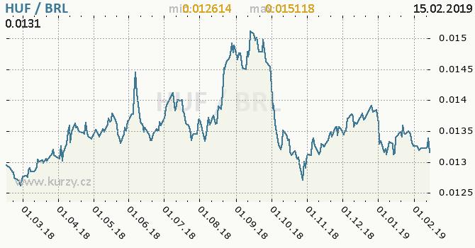 Vývoj kurzu HUF/BRL - graf