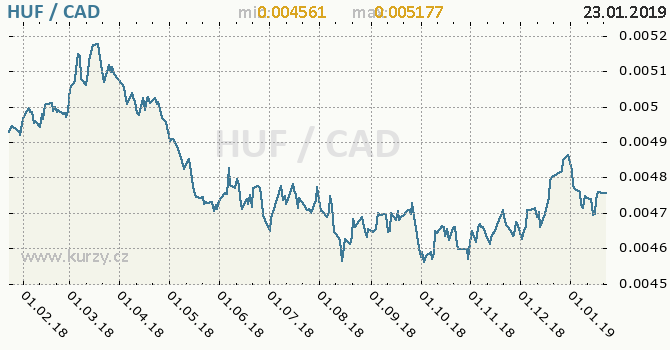 Vývoj kurzu HUF/CAD - graf
