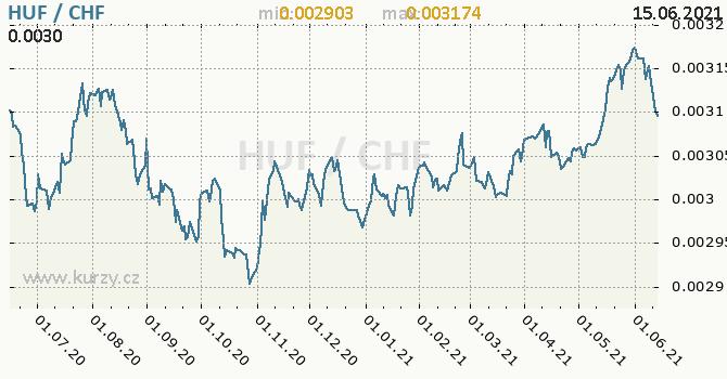 Vývoj kurzu HUF/CHF - graf