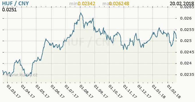 Graf čínský juan a maďarský forint