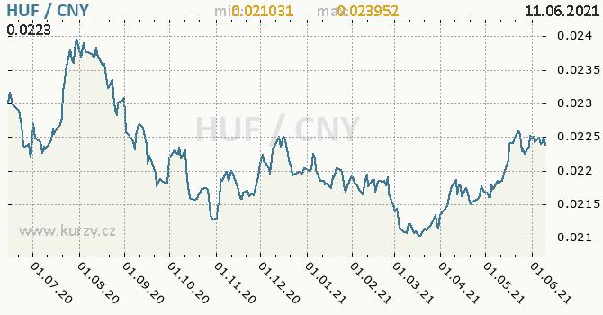Vývoj kurzu HUF/CNY - graf