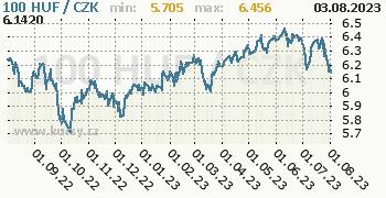 Maďarský forint graf HUF / CZK denní hodnoty, 1 rok, formát 350 x 180 (px) PNG