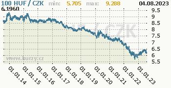 Maďarský forint graf HUF / CZK denní hodnoty, 10 let, formát 350 x 180 (px) PNG